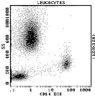 抗CD14抗体 | サイトメトリード...